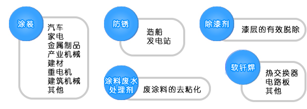 example of market application