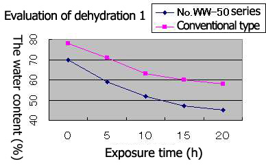Evaluation of dehydration 1