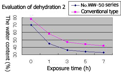Evaluation of dehydration 2