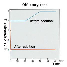 Olfactory test