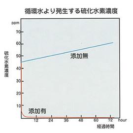 循環水から発生する悪臭(硫化水素)